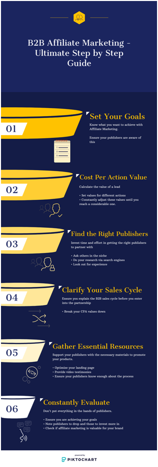 B2B Affiliate Marketing - Ultimate Step by Step Guide